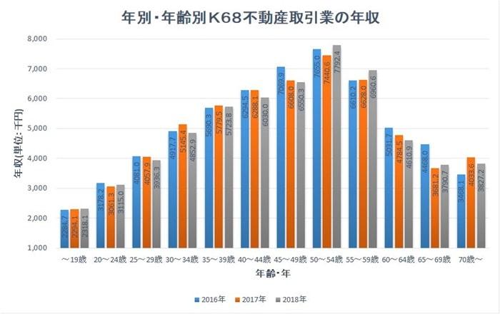 年齢別宅建士の年収グラフ