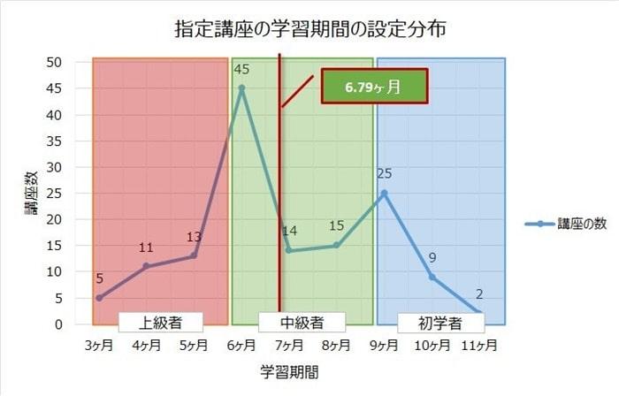 宅地建物取引士の資格講座の学習期間の分布グラフ