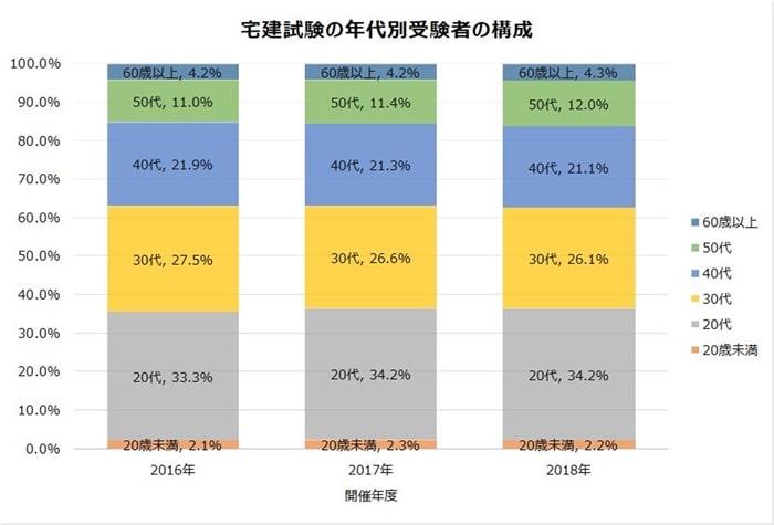 宅建試験の受験者の構成比率