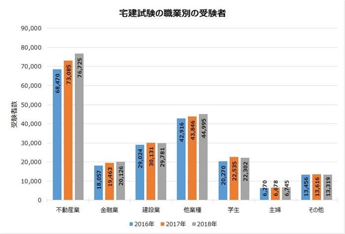 宅建試験の職業別の受験者数