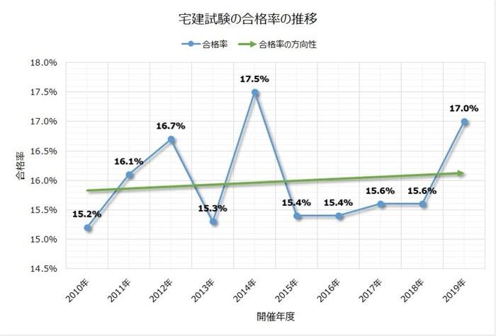 宅建試験の合格率の推移